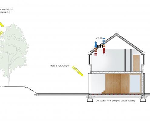 Energy efficient Passive house solar shading