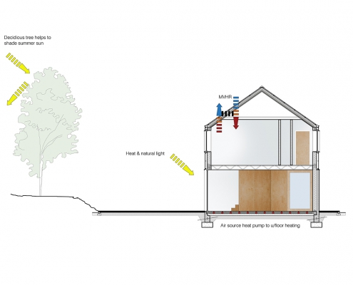 Energy efficient Passive house solar shading